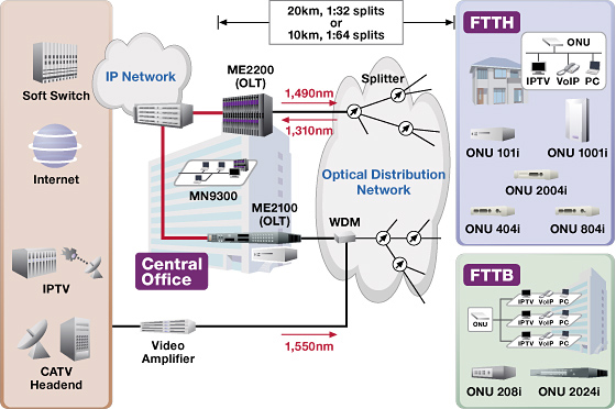 broadband access fttx gpon fixed network nec