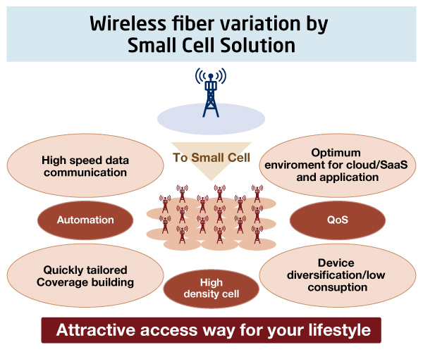 Wireless fiber variation by Small Cell Solution